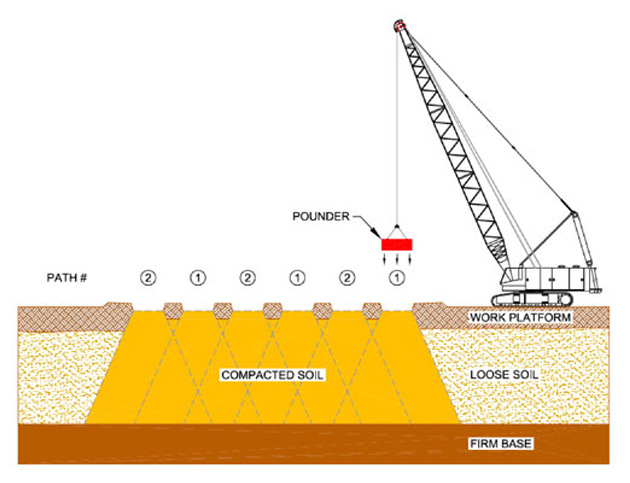 densification inc   dynamic compaction contractors